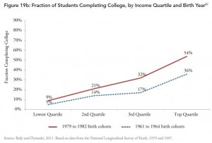 Fraction_of_Students_Completing_by_Income_Third_Way