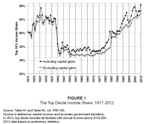 "Source: ""Striking it Richer: The Evolution of Top Incomes in the United States"" by Emmanuel Saez, UC Berkeley"