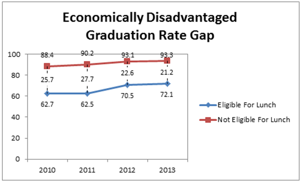 Image result for Image result for graph of poor students graduation rates